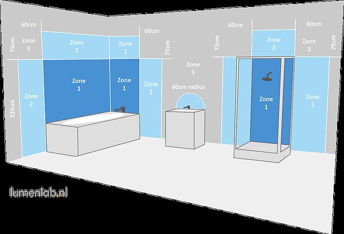 Badkamerzones. Waar je welke IP-waardes moet toepassen